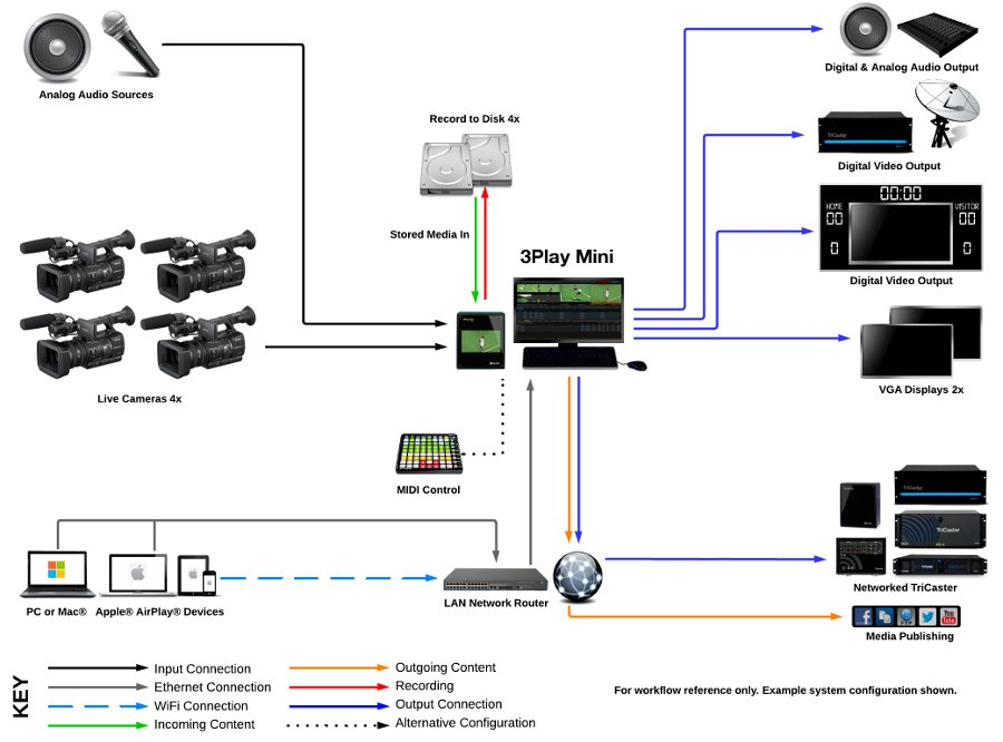 NewTek 3Play Mini Portable Live Sports Production Suite 3PMINI