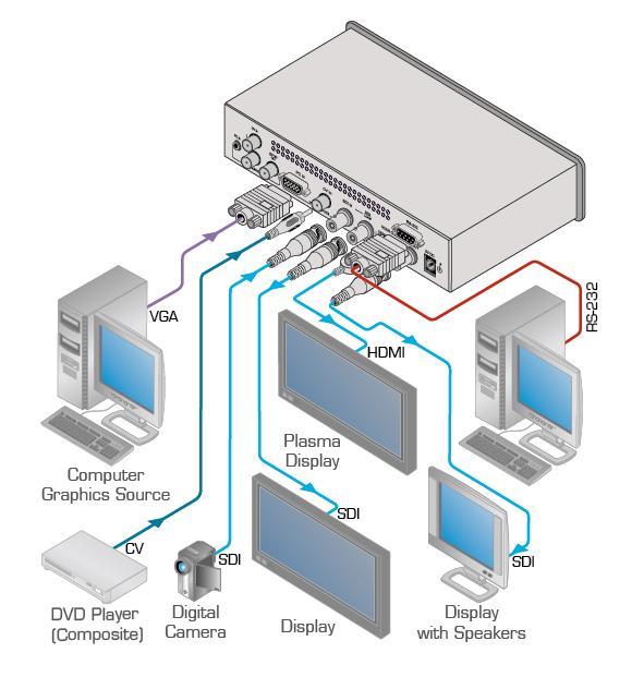 3-Input Analog & 3G HD-SDI ProScale Presentation Switcher/Scaler