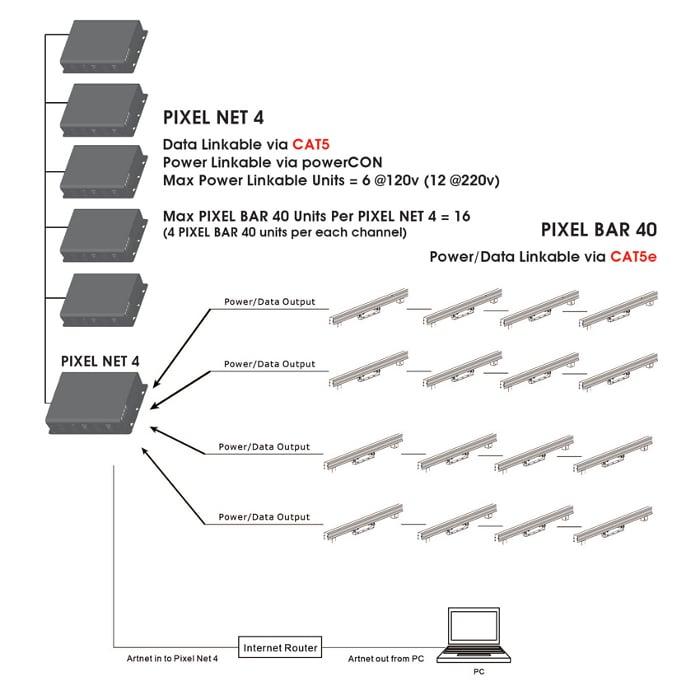 Elation Pro Lighting PIXEL NET 4 Artnet to DMX Driver PIXEL-NET-4