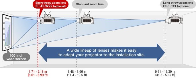 Short-Throw Zoom Lens for PT-EZ770/EZ580 Series Projectors