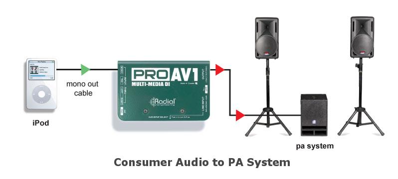 Passive Stereo Direct Box