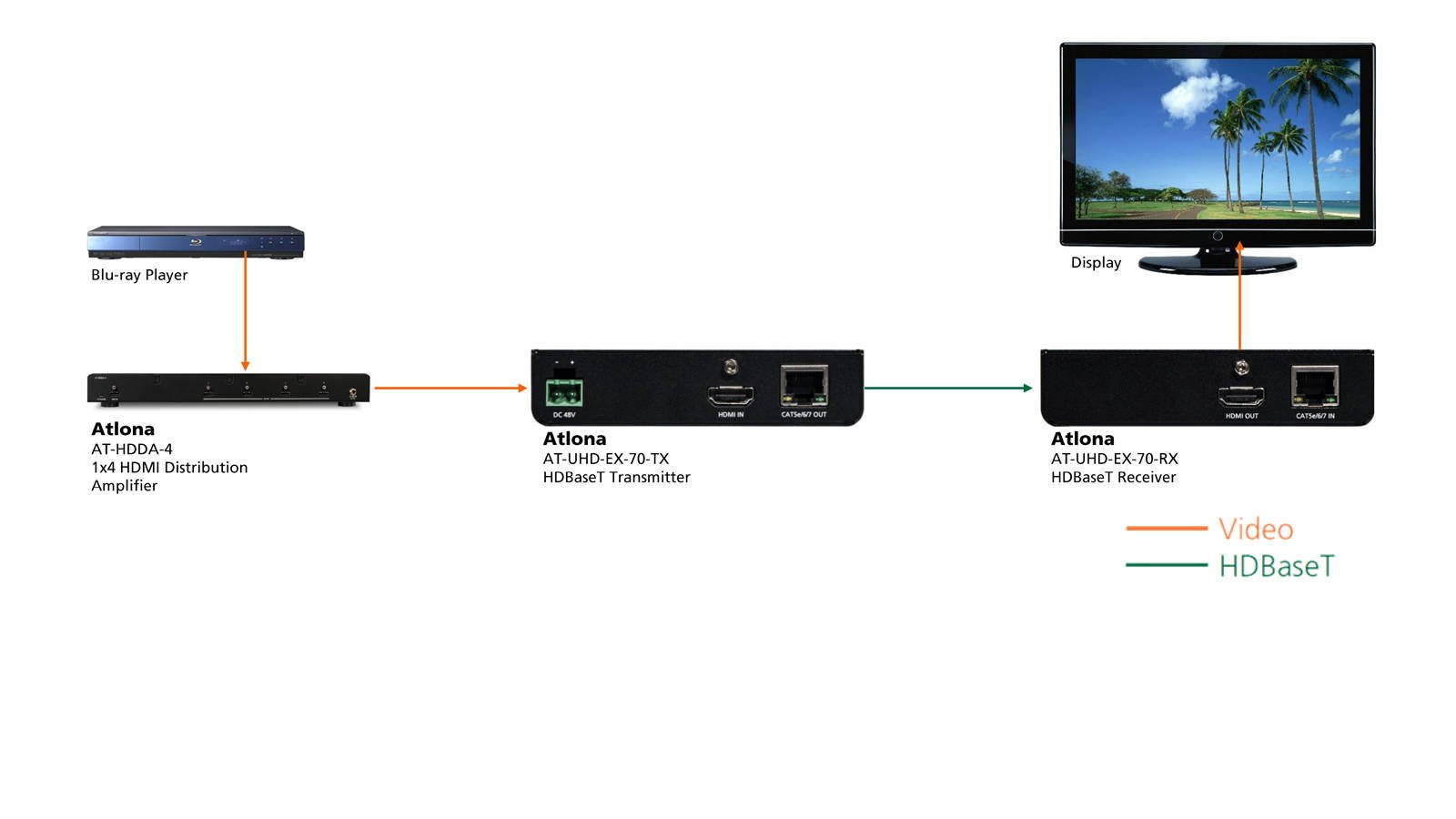 4K/UHD HDMI Over HDBaseT TX/RX with PoE