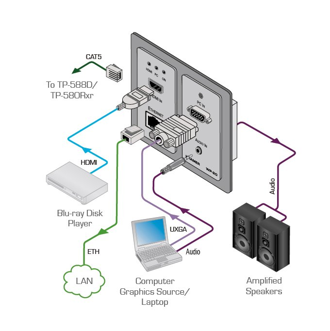 Active 2-Gang Wall Plate with Audio, Ethernet, HDMI, RS-232 Connectors
