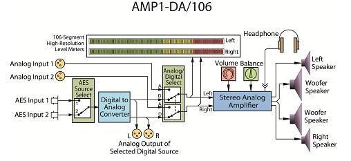 AES/EBU/SDI Audio Monitor