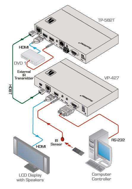 HDBaseT to HDMI ProScale Receiver/Scaler