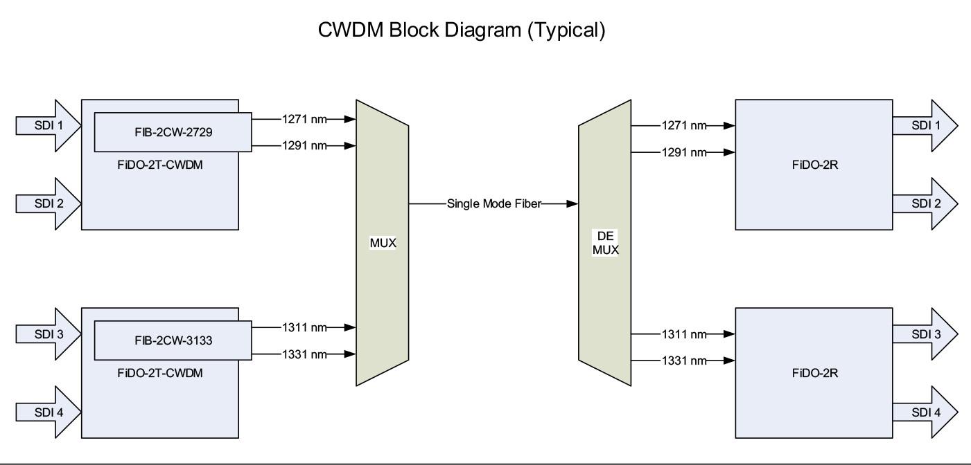 Dual TX 1591/1611 SDI Fiber