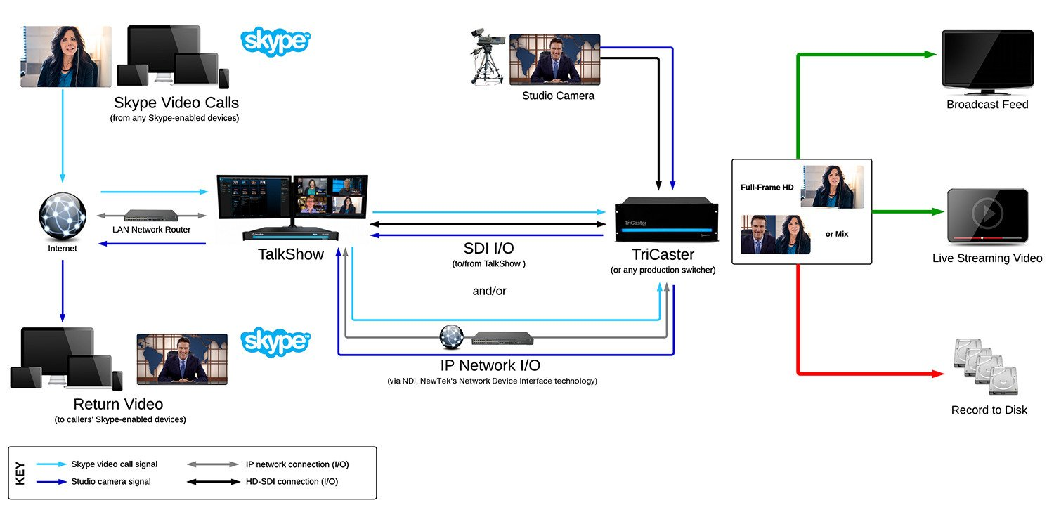 TalkShow® Skype Multi-Channel Video Calling System
