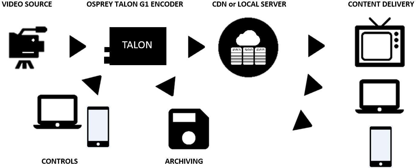 Hardware encoder with 3G-SDI, HDMI and CV Inputs
