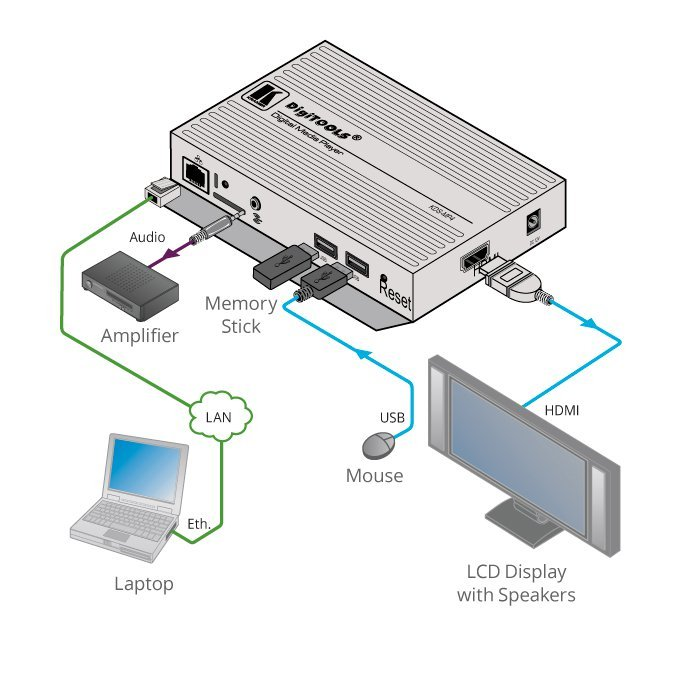 4K UHD Digital Signage Media Player