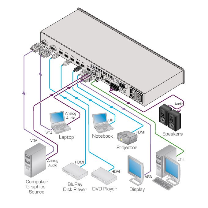 7-Input 4K UHD Presentation Switcher/Scaler