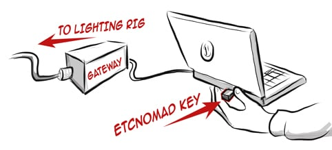 ETC/Elec Theatre Controls ETCnomad [EDUCATIONAL PRICING] ETCnomad 512 & Gadget II Bundle ETCnomad-Student