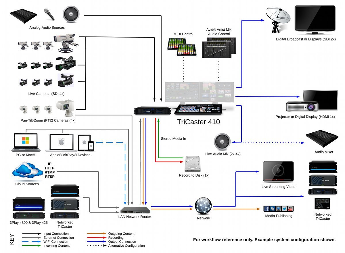 Live Video Production System
