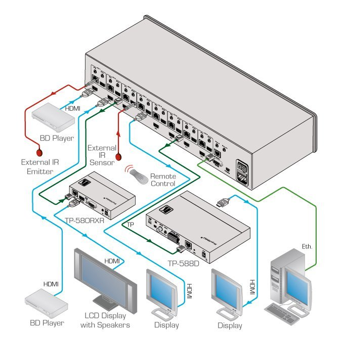8x8 HDMI to HDMI or HDBaseT Matrix Switcher