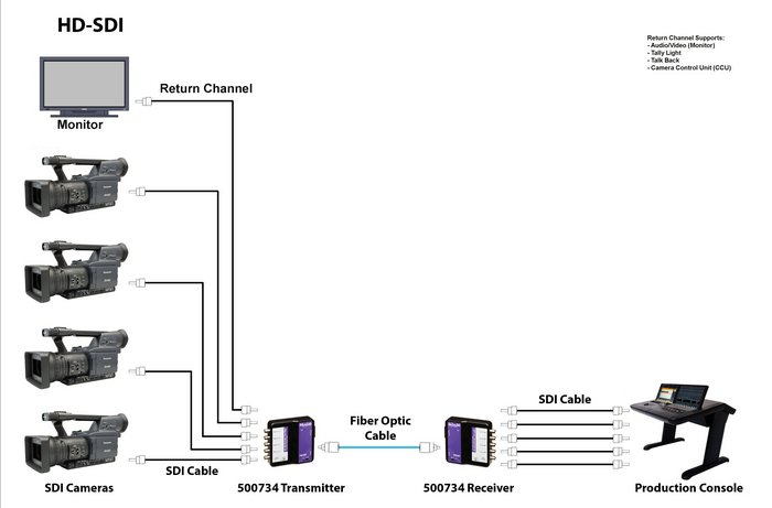 6G-SDI Extender Over LC Multimode Simplex Fiber with Return Channel