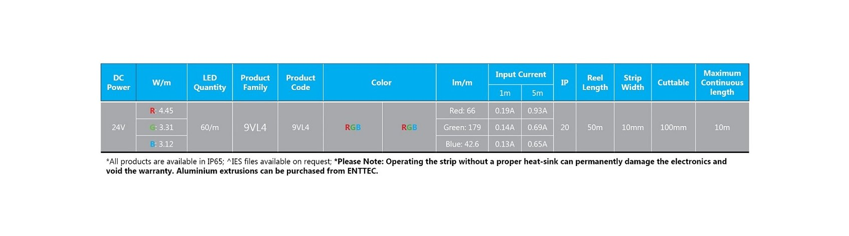 Roll of High-Quality RGB LED Tape, 5 Meters