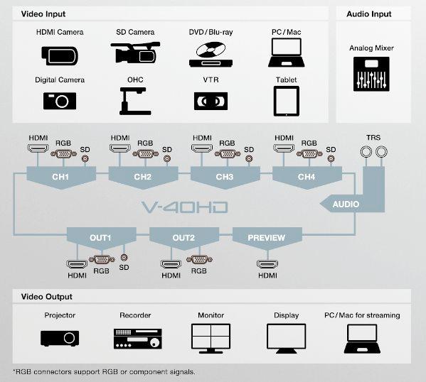Multi-Format HD Video Switcher