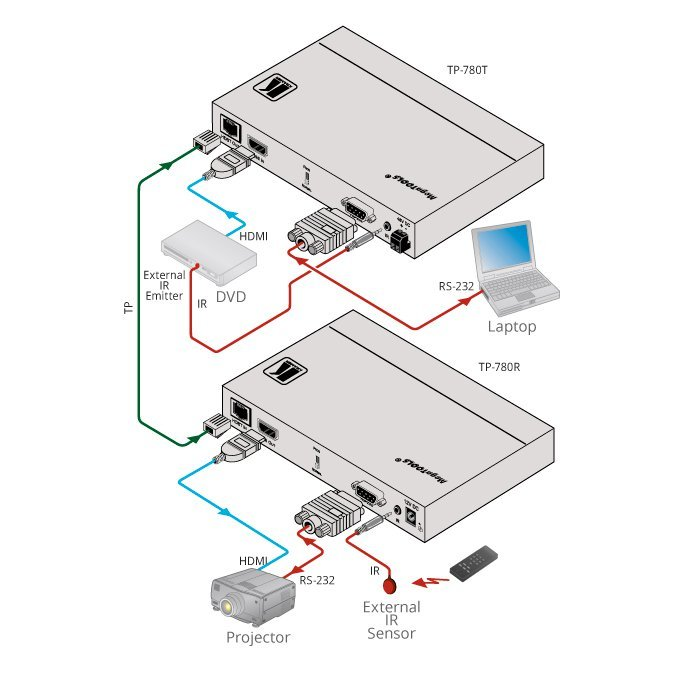 4K60 HDMI HDBaseT Line Receiver with POE