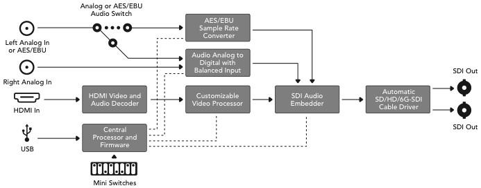 HDMI to SDI 4K Mini Converter