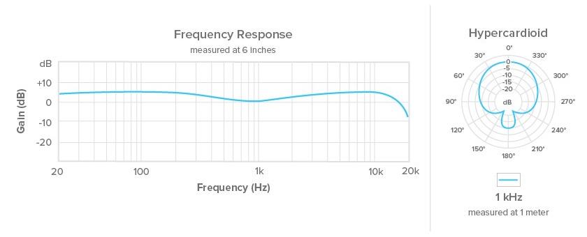 ISOMAX Hypercardioid Headset Mic for Sennheiser, Light Beige