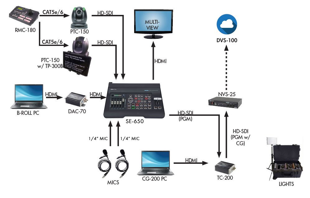 Datavideo Corporation EPB-2100  Educator's Video Production Bundle with Cameras EPB-2100