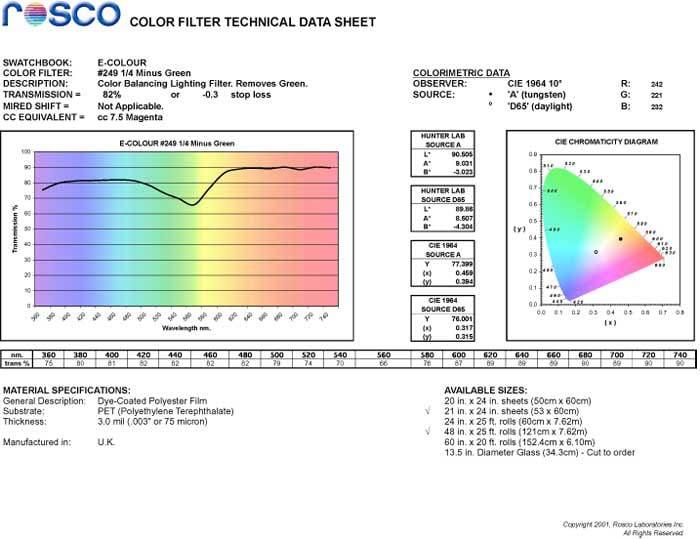 """21"""" x 24"""" Sheet of Quarter Minus Green Color Balancing/Fluorescent Light Filter"""
