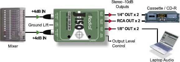 Stereo +4dB to -10dB Interface