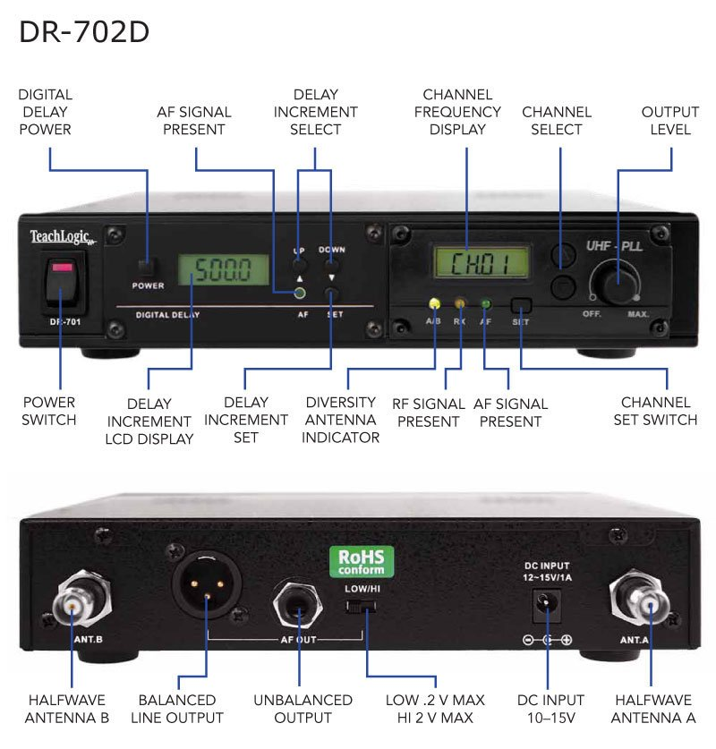 96 channel receiver with delay for use with Airlink system