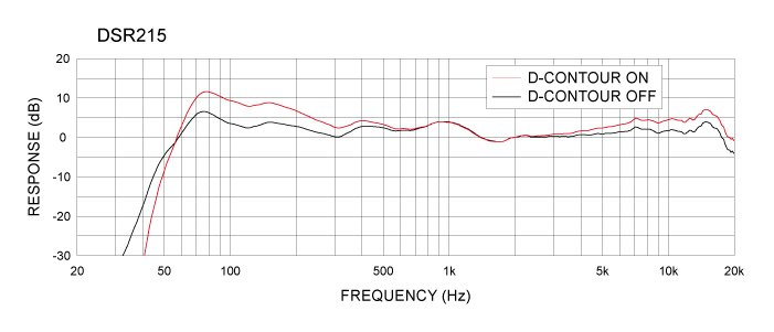 "Yamaha DSR215 Dual 15"" 2-way Active Loudspeaker DSR215-CA"
