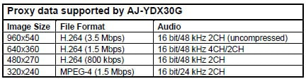 High-Resolution Proxy Encoder with Selectable Bit Rates Up to 3.5 Mbps